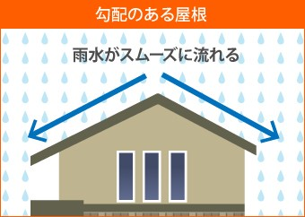 勾配のある屋根は雨水がスムーズに流れる