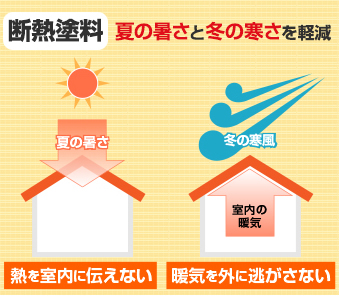 断熱塗料は夏の暑さと冬の寒さを軽減